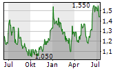BEIJING TONG REN TANG CHINESE MEDICINE CO LTD Chart 1 Jahr