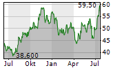 BELDEN INC Chart 1 Jahr