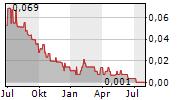 BELGRAVIA HARTFORD CAPITAL INC Chart 1 Jahr