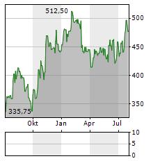 BELIMO Aktie Chart 1 Jahr