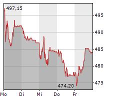 BELIMO HOLDING AG Chart 1 Jahr