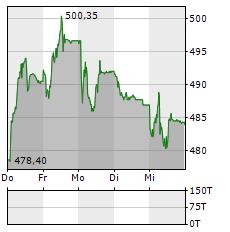BELIMO Aktie 5-Tage-Chart