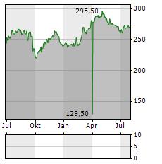 BELL FOOD Aktie Chart 1 Jahr
