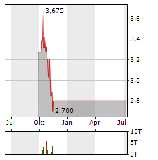 BELLEROPHON THERAPEUTICS Aktie Chart 1 Jahr