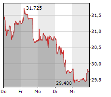 BELLEVUE GROUP AG Chart 1 Jahr