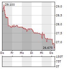 BELLEVUE GROUP Aktie 5-Tage-Chart