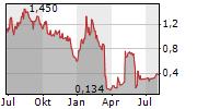 BELLICUM PHARMACEUTICALS INC Chart 1 Jahr