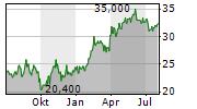 BELLRING BRANDS INC Chart 1 Jahr
