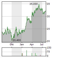 BELLRING BRANDS Aktie Chart 1 Jahr