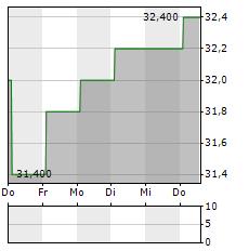 BELLRING BRANDS Aktie 5-Tage-Chart