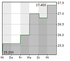 BELLWAY PLC Chart 1 Jahr