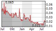 BELMONT RESOURCES INC Chart 1 Jahr