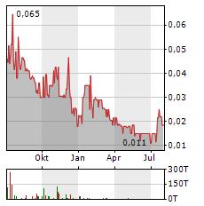 BELMONT RESOURCES Aktie Chart 1 Jahr