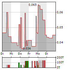 BELMONT RESOURCES Aktie 5-Tage-Chart