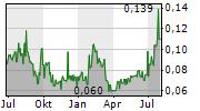 BEMETALS CORP Chart 1 Jahr