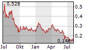 BENCHMARK METALS INC Chart 1 Jahr