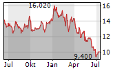 BENETEAU SA Chart 1 Jahr