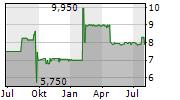 BENO HOLDING AG Chart 1 Jahr