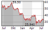 BENTLEY SYSTEMS INC Chart 1 Jahr
