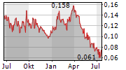 BENTON RESOURCES INC Chart 1 Jahr