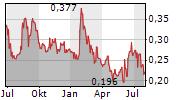 BENZ MINING CORP Chart 1 Jahr