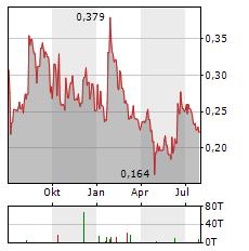BENZ MINING Aktie Chart 1 Jahr