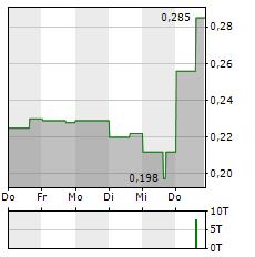 BENZ MINING Aktie 5-Tage-Chart