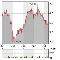 BERENTZEN-GRUPPE Aktie Chart 1 Jahr