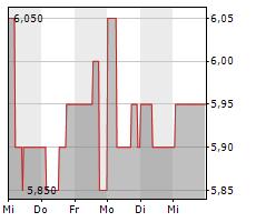 BERENTZEN-GRUPPE AG Chart 1 Jahr