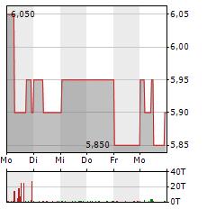 BERENTZEN-GRUPPE Aktie 5-Tage-Chart