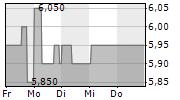 BERENTZEN-GRUPPE AG 5-Tage-Chart
