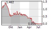 BERGENBIO ASA Chart 1 Jahr