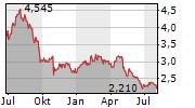 BERGS TIMBER AB Chart 1 Jahr