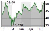 BERKELEY GROUP HOLDINGS PLC Chart 1 Jahr
