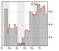 BERKELEY LIGHTS INC Chart 1 Jahr