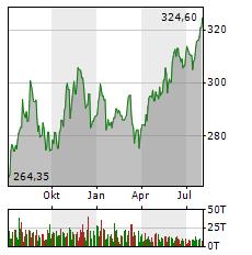BERKSHIRE HATHAWAY Aktie Chart 1 Jahr