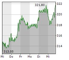 BERKSHIRE HATHAWAY INC CL B Chart 1 Jahr