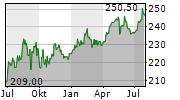 BERNER KANTONALBANK AG Chart 1 Jahr