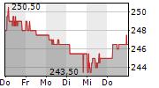 BERNER KANTONALBANK AG 5-Tage-Chart