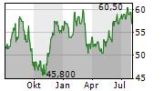 BERRY GLOBAL GROUP INC Chart 1 Jahr