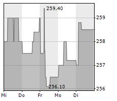 BERTELSMANN SE & CO KGAA Chart 1 Jahr