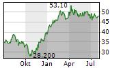 BERTRANDT AG Chart 1 Jahr