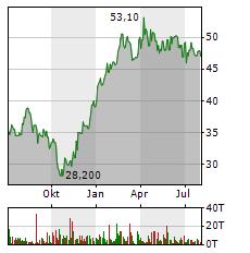BERTRANDT Aktie Chart 1 Jahr