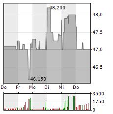BERTRANDT Aktie 5-Tage-Chart