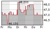 BERTRANDT AG 1-Woche-Intraday-Chart