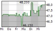 BERTRANDT AG 5-Tage-Chart