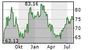 BEST BUY CO INC Chart 1 Jahr