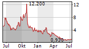 BEST INC ADR Chart 1 Jahr