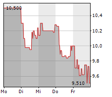 BET-AT-HOME.COM AG Chart 1 Jahr