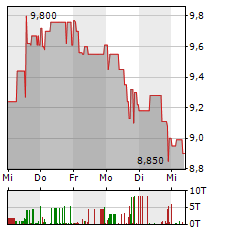 BET-AT-HOME.COM Aktie 1-Woche-Intraday-Chart